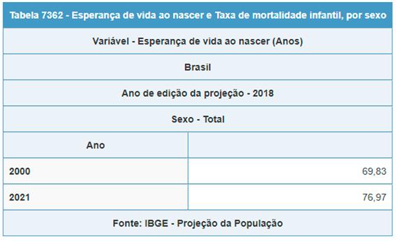 IBGE - Esperança de vida ao nascer